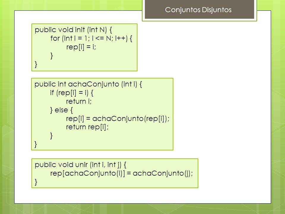 Conjuntos Disjuntos public void init (int N) { for (int i = 1; i <= N; i++) { rep[i] = i; } public int achaConjunto (int i) {